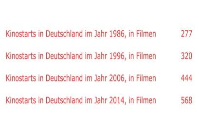 Kino in Zahlen1